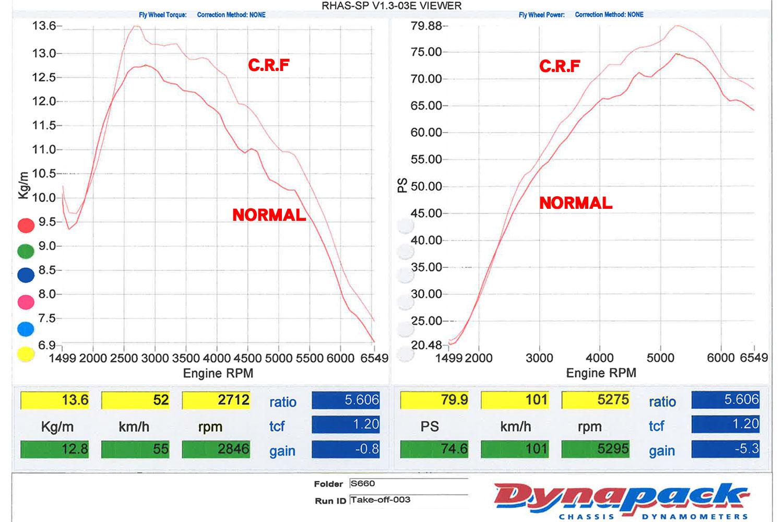 S660 CRFスポーツタービンパワーチェック